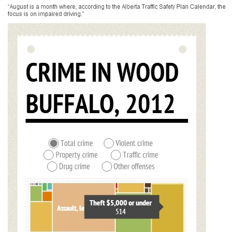 Wood Buffalo crime rates down 16% in 2012